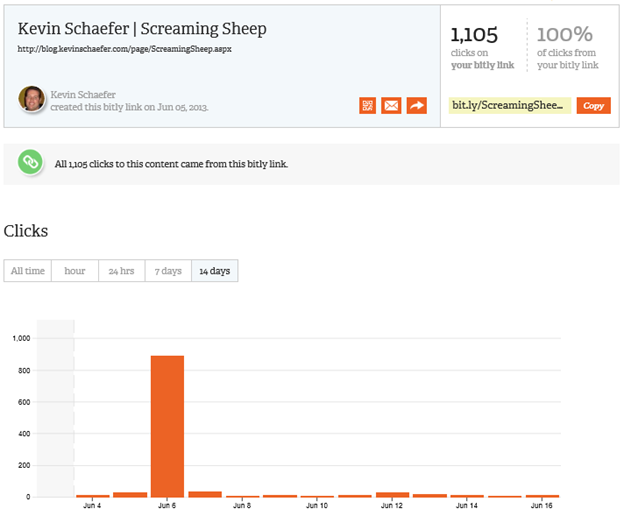 Screaming Sheep Bitly Click Results